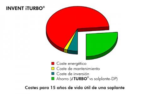 05_Invent_iTurbo_Iberospec